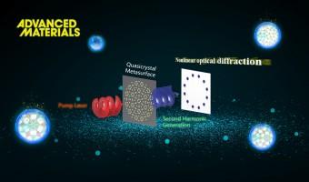 Progress Made in Nonlinear Quasicrystal Photonic Metasurfaces